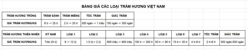 Giá các loại Trầm Hương Việt Nam