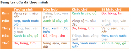 chon-mau-vong-tay-phong-thuy-theo-tuoi
